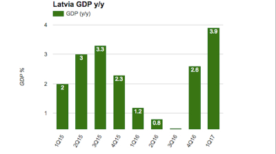 Latvian economic growth picks up speed in first quarter